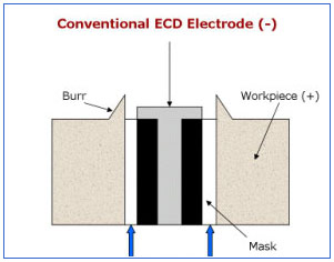 Conventional ECD Electrode